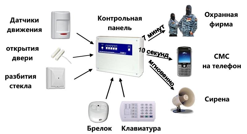signalizatsiya-dlya-doma-2