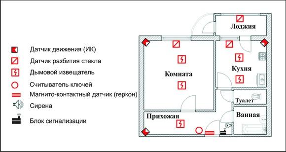 signalizatsiya-v-kvartiru-2