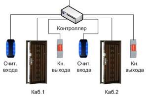 sistema-kontrolya-dostupa-v-ofis-3