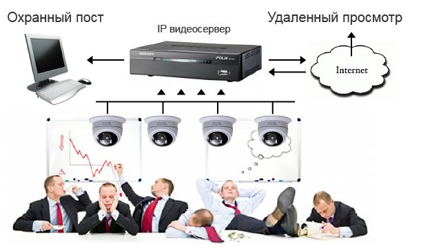 videonablyudenie-v-ofis-3